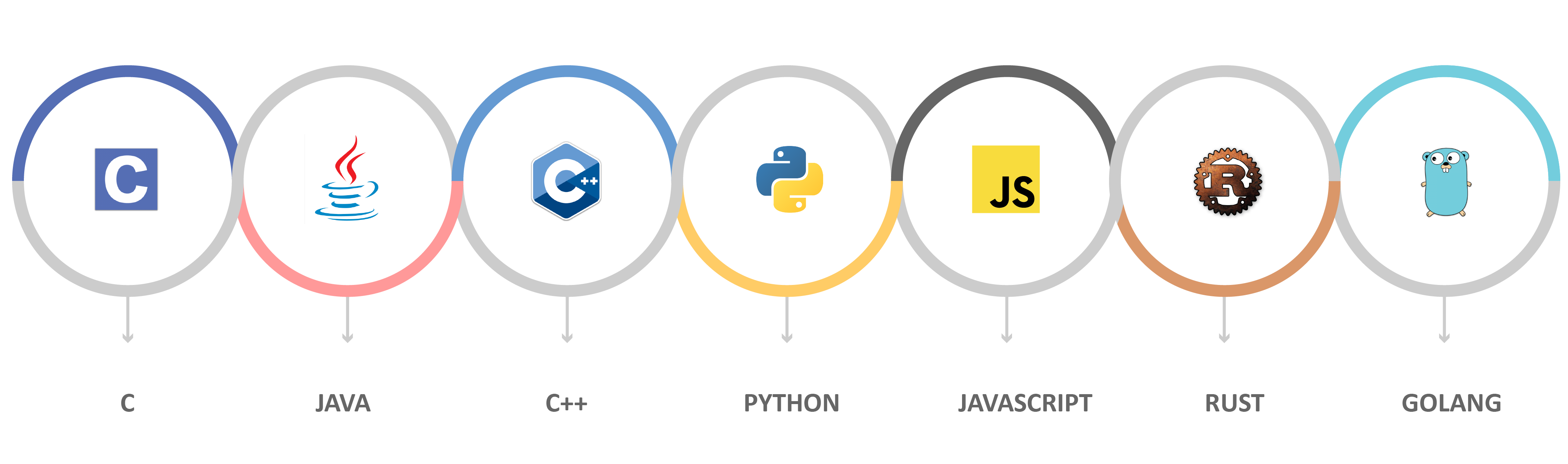 Top Programming Languages 2018 >> The Most In-Demand Programming Languages of 2018 – Lambda Security – Thoughts on software ...